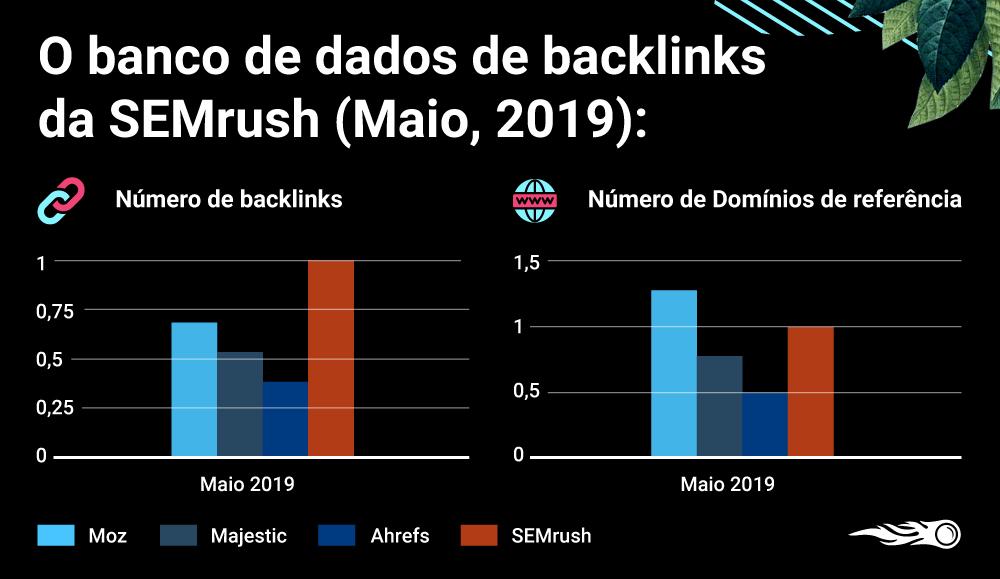 O novo banco de dados de backlinks da SEMrush: Maior, melhor, mais rápido. Imagem 3